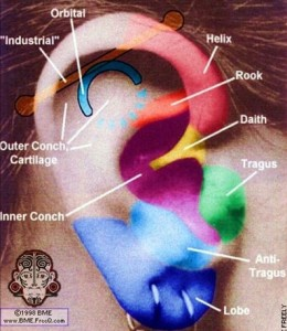 type ear piercing